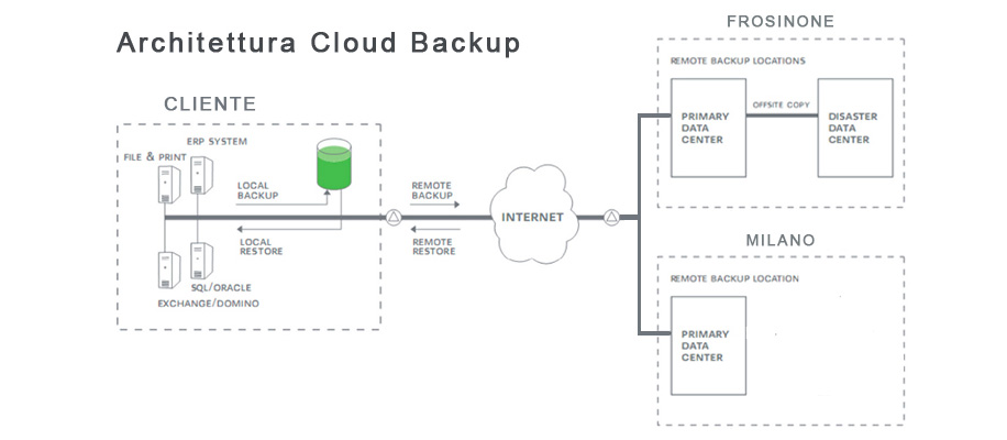 paper on online data backup Datamountain provides data storage that can grow with you home business business it professionals are increasingly looking to online backup and recovery.